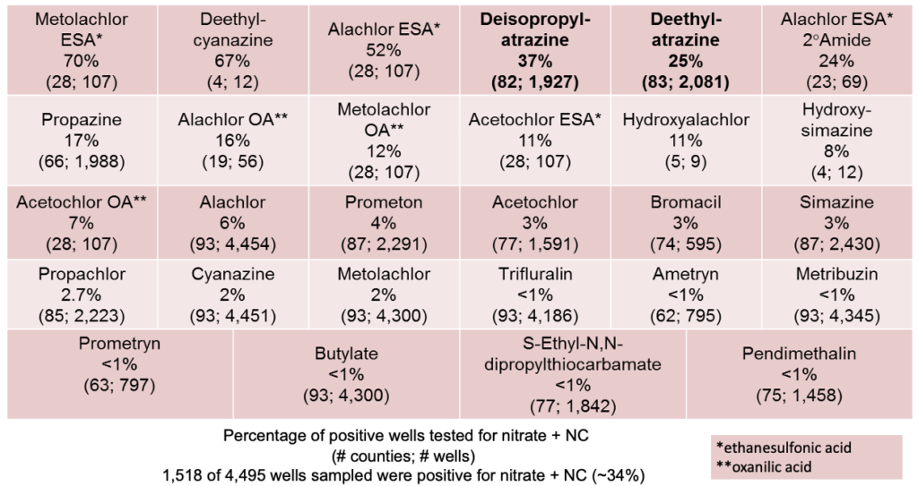 About 34% of wells tested positive for nitrate and nitrosatable agrichemicals
