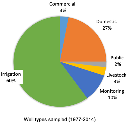 Wells sampled. 60% Irrigation. 3% Commercial. 27% Domestic. 2% Public. 3% Livestock. 10% Monitoring.