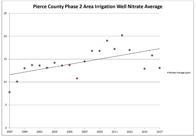 Increasing Pierce County Phase 2 Area Irrigation Well Nitrate Average