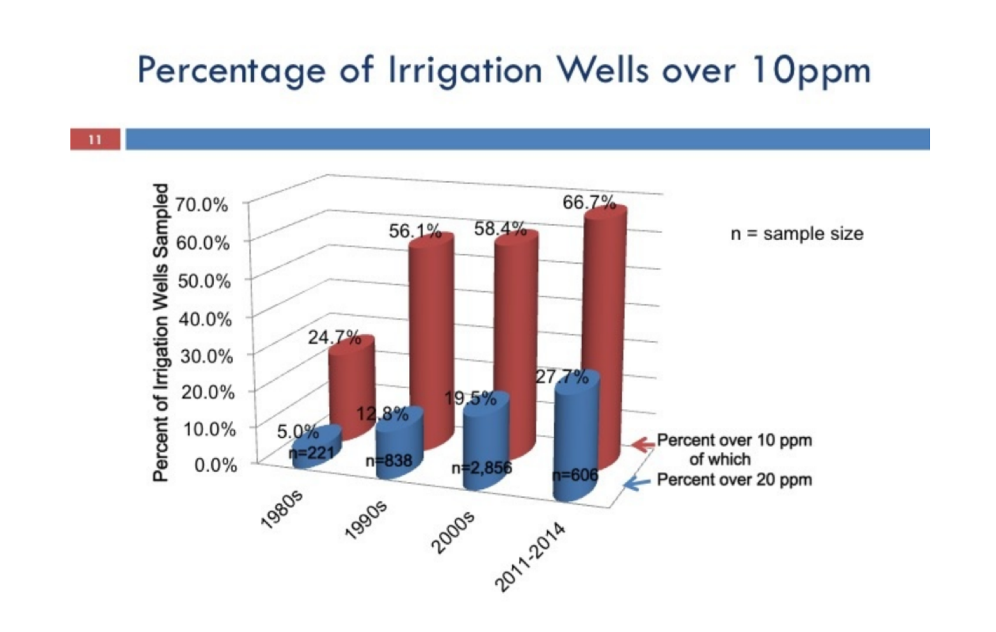 Increasing percentage of Irrigation Wells over 10ppm